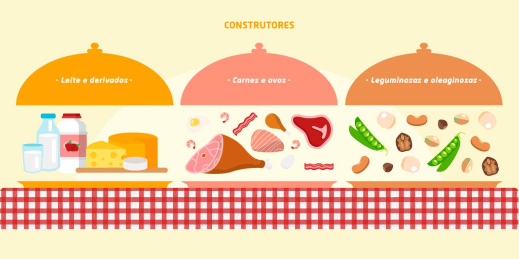 Grupo3: Construtores - leite e derivados carnes e ovos leguminosas e oleaginosas
