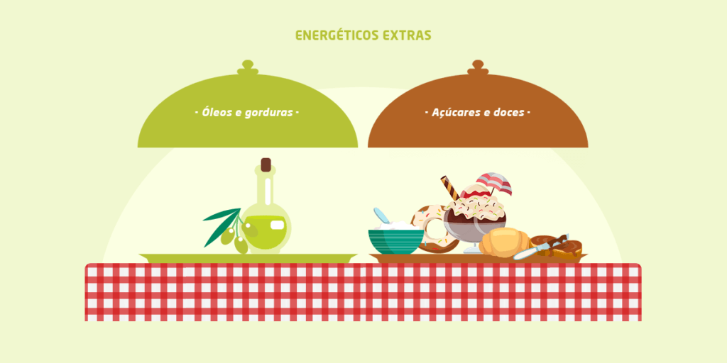 Grupo 4: Energeticos extras_oleos e gorduras acucares e doces